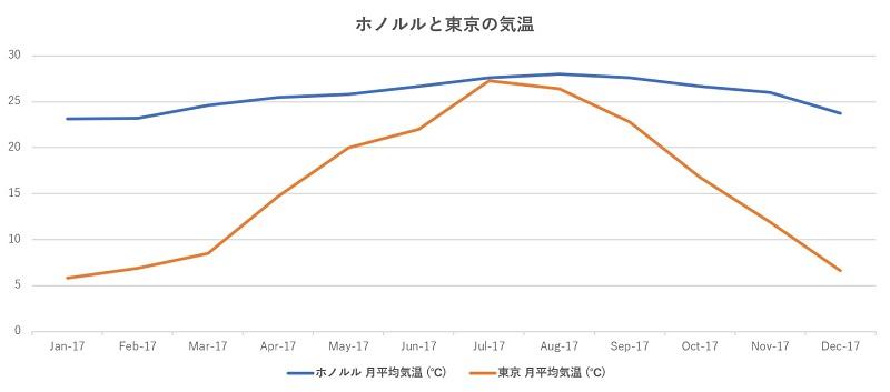 ホノルルと東京の気温